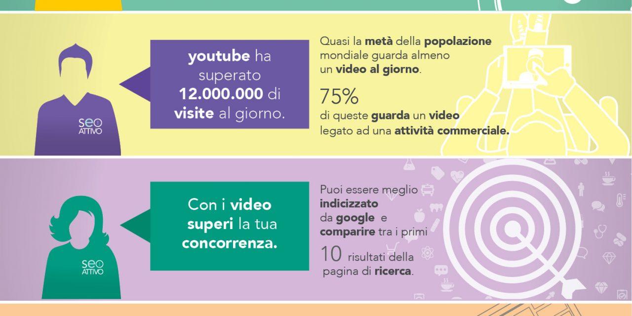 Buoni Motivi Per Utilizzare i Video nella vostra strategia di Marketing