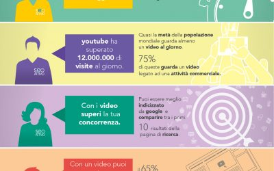 Buoni Motivi Per Utilizzare i Video nella vostra strategia di Marketing